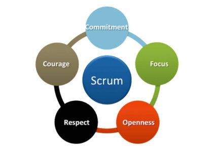 ارزشهای اسکرام