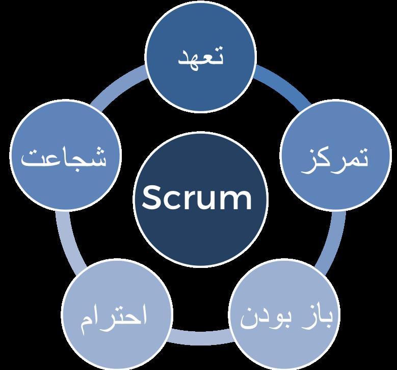 ارزش های اسکرام