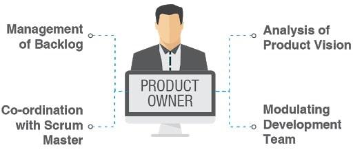 10 سوالی که یک مالک محصول برای موفقیت تیم اسکرام بایستی پاسخ آنها را بداند.