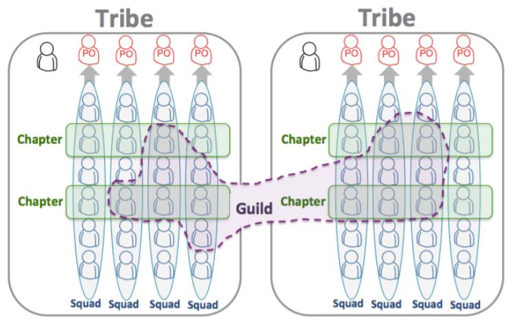 ساختار ماتریسی تیم ها در Spotify Model