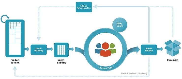 چارچوب اسکرام